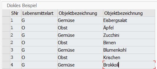 Beispiel einer Customizingtablle ohne Viewcluster